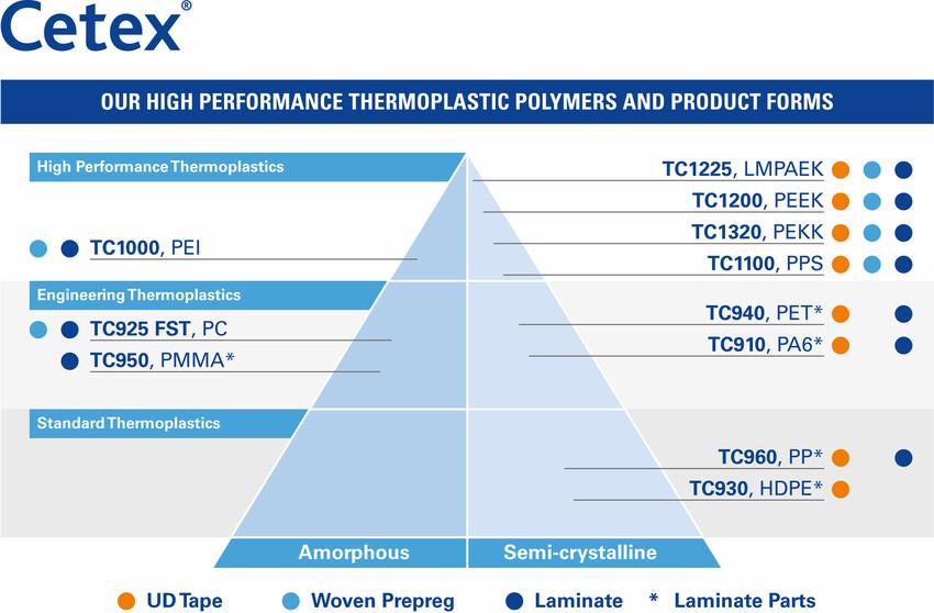 thermoplastic composites materials tencate advanced composites rh tencatecomposites com Structural Composites of Indiana Composite Structural Piece